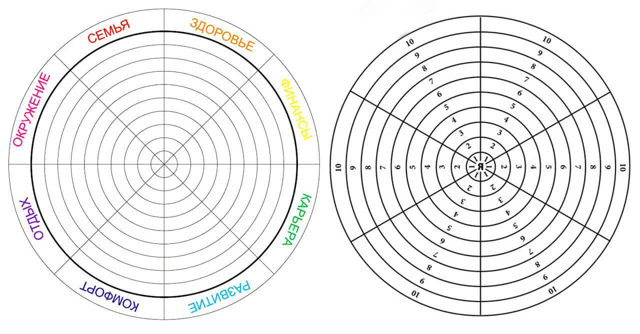 колесо баланса жизни шаблон
