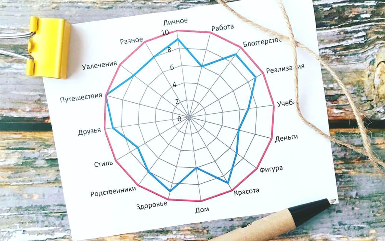 колесо баланса сферы